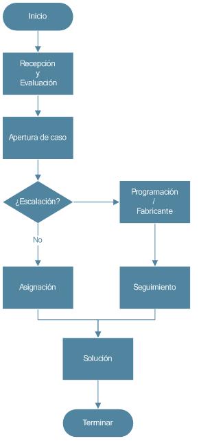 flujo-trabajo-csc-navision