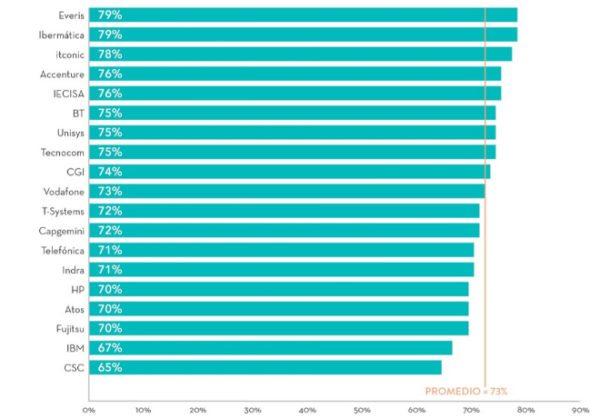 Ibermática, entre las mejores empresas de 'outsourcing' de TI en España