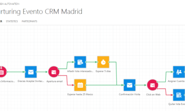Caso Práctico CRM Marketing Automation: Captación de Leads desde Asistencia a Evento