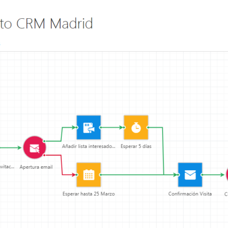 Caso Práctico CRM Marketing Automation: Captación de Leads desde Asistencia a Evento