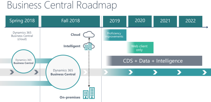 Imagen de la noticia Microsoft  Business Central on-premise ¡YA DISPONIBLE!