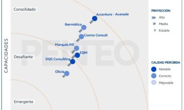Penteo  coloca en su Universo MS Dynamics a Ibermática como la segunda mejor integradora de sus soluciones, y con la más alta proyección