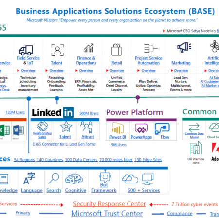 Elementos Diferenciales de Business Applications Solutions Ecosystem (BASE)