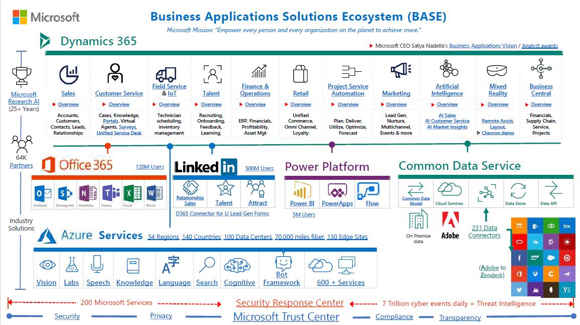 Imagen de la noticia Elementos Diferenciales de Business Applications Soluti...