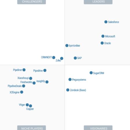 Gartner una vez más nombra a Microsoft Dynamics 365 Sales líder en automatización de la fuerza de ventas.
