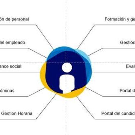 Iberper 4.0 + Visualtime Live: las llaves para la Transformación Digital de los Departamentos de  Personal y RRHH