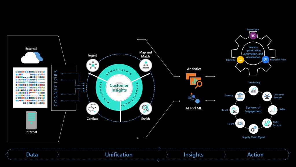 Gráfico que muestra el proceso de IA desde los datos hasta la unificación, las percepciones y las acciones.