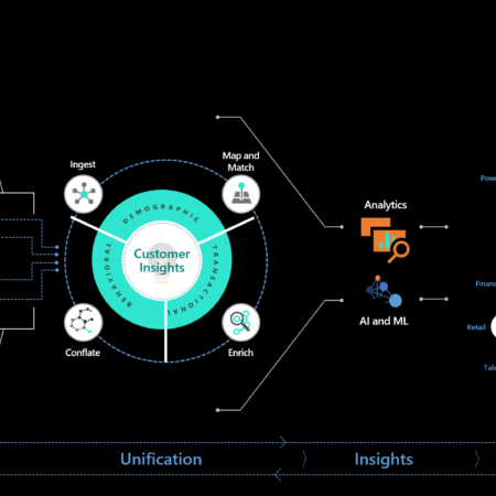 Casos prácticos de aplicación de Inteligencia Artificial en Dynamics 365