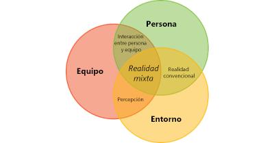 Gráfico de la interacción humana, del entorno y de la informática