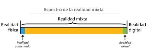 Espectro de la realidad mixta