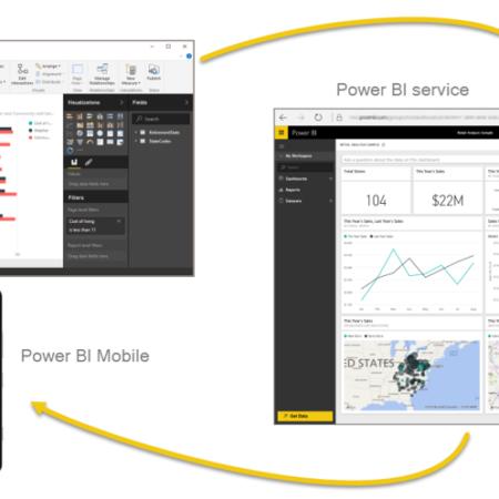Power BI, el análisis empresarial  mas potente para Dynamics 365